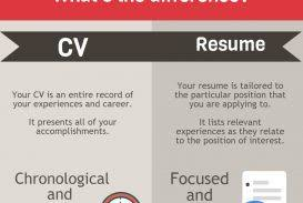 cv vs resume the differences difference between cv andsume template exle templates
