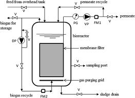 water science u0026 technology