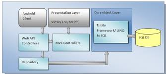android sql sql suggest web api architecture interact with mvc and