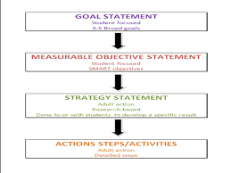 Research Objective Statement 1 Michigan Department Of Education Office Of School Improvement