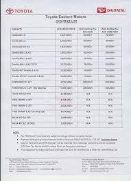 toyota vehicles price list annus raza on twitter new corolla launched in pakistan toyota