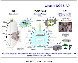 army distributed common ground system dcgs a commander u0027s
