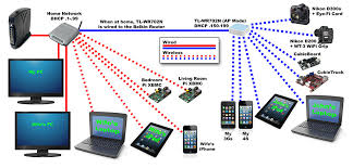 home network setup my home location networks john aldred
