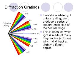 Monochromatic Light Instead Of Shining Monochromatic Light E G A Laser Through A