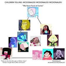 Steven Universe Memes - all the dankest su memes
