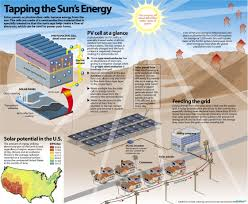 Light Energy Facts Sun Power Facts About Solar Energy Interesting Pinterest
