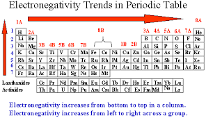 Alkaline Earth Metals On The Periodic Table Chemistry Department Florida State University