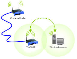 how to setup and configure your wireless router with ip linksys official support connecting an access point to a linksys
