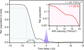 observing the ultrafast buildup of a fano resonance in the time