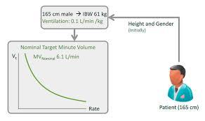 avm adaptive ventilation mode u2013 medicalroom