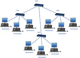 network hubs mac diagramming software network printer star