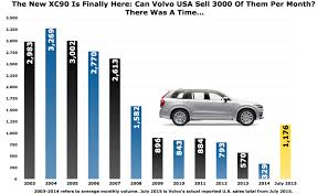 volvo north america volvo xc90 sales are way up now double it