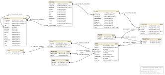 datenbank design tool www stefanproell at create an er diagram of an existing sqlite