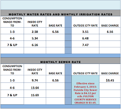 Average Utility Bill For 2 Bedroom Apartment Rates City Of Atlanta Watershed Management