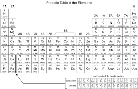 Periodic Table Diagram Periodic Table