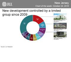 a limited group of developers control the majority of new