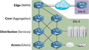 intro to networking hierarchical network topology u2013 ubiquiti