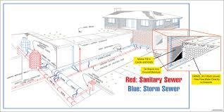 backyard basement waterproofing methods basement waterproofing