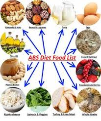 here is foods list that helps you understand which products you