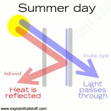 Heat Reflective Spray Paint - how does low e heat reflective glass work explain that stuff