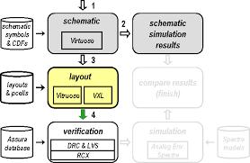 virtuoso layout design basics ee115c design flow