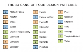 design pattern c gang of four patterns in php