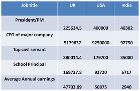Last Drawn Salary Arvind U0027s World Uk Us And India A Comparison Of Emoluments