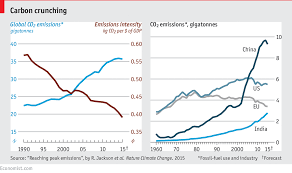 China Makes Carbon Pledge Ahead Of Climate Change Global Co2 Emissions Are Set To Stall In 2015 Climate Change