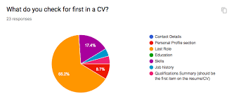 a cv applying user centered design to a cv ux design collective