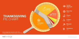 think with on it s not thanksgiving without pie