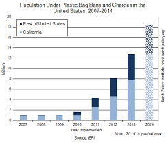 how much does united charge for bags plan b updates 122 plastic bag bans spreading in the united