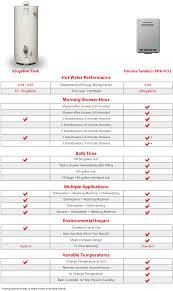 santek panasonic ductless air conditioning tank vs tankless