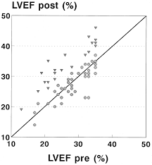 improvement of left ventricular ejection fraction heart failure