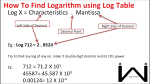Logarithm Table Calculate Logarithm Using Log Table Log And Antilog Calculation