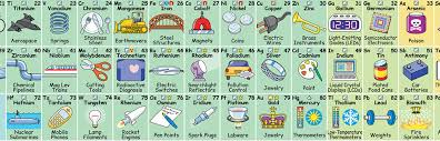 Periodic Table Tungsten New Interactive Periodic Table Shows How Each Element Influences