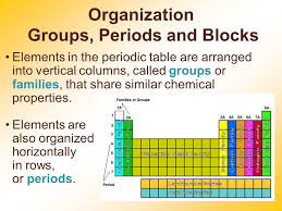 Periodic Table Periods And Groups Periodic Table Chapter 5 Ppt Online Download