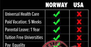 Norway Meme - capitalist party of norway eviscerates viral pro socialist meme