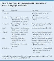 speech and language delay in children american family physician