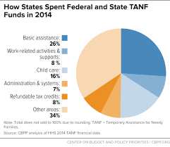 how states use federal and state funds the tanf block grant
