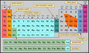 Periodic Table With Charges 5 6 Periodic Properties Of The Elements Chemistry Libretexts
