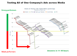 Map Testing Scores New Paradigm For Advertising Effectiveness Research U0026 Measurement