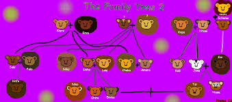 the family tree 2 numa u0027s album u2014 fan art albums of my lion king