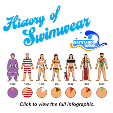 the history of swimwear infographic is a visual timeline from