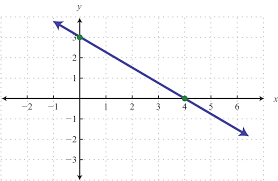 finding slope from a graph worksheet slope from graph and table lessons tes teach
