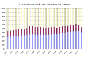international trade our world in data