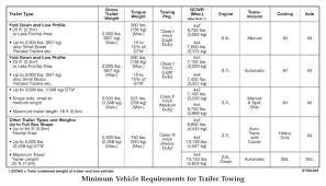 2009 dodge ram towing capacity determining towing capacity hitches and towing 101 towing