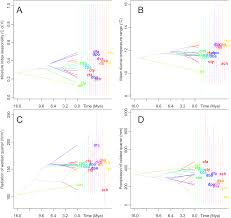 phylogenetic climatic niche conservatism and evolution of climatic