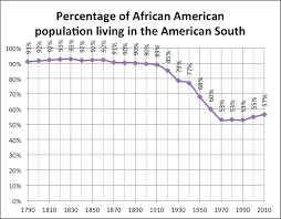Of The South File Percentage Of American Population Living In The