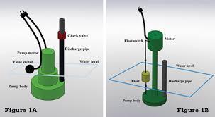 How Does A Pedestal Sump Pump Work Sump Pump Failures Propertycasualty360