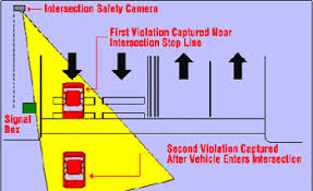 how do red light cameras work winnipeg police service safestreets ca intersection safety